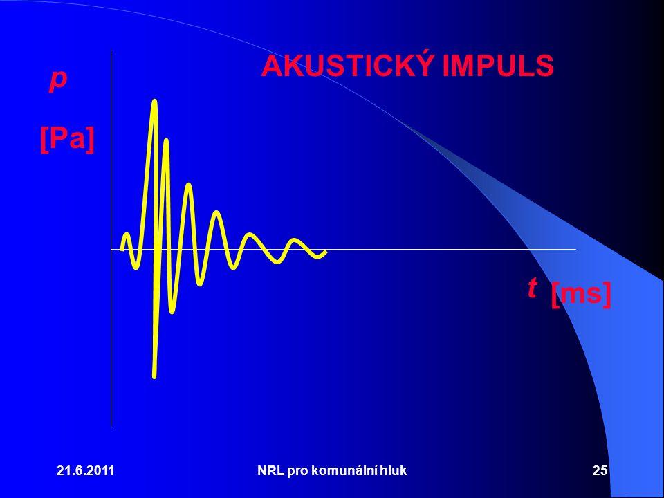 AKUSTICKÝ IMPULS p [Pa] t [ms] 21.6.2011 NRL pro komunální hluk
